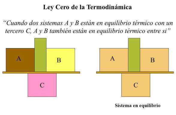 ¿Qué es la ley cero de la termodinámica?
