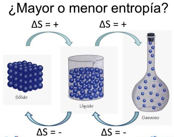 ¿Qué es la entropía en termodinámica?